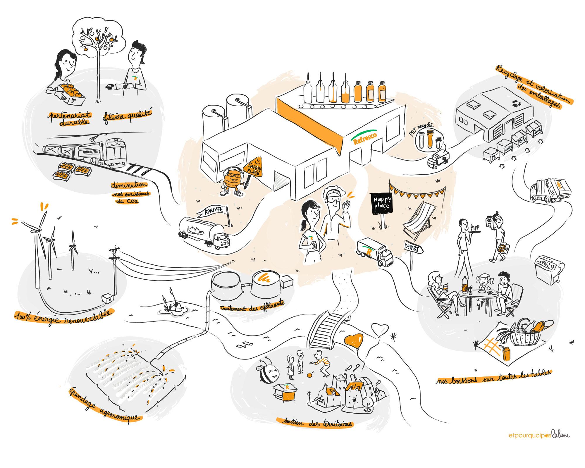 Illustration de toute la démarche RSE pour REFESCO, base qui servira à la mise en vidéo motion design ensuite.